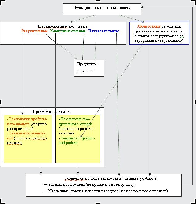 Магический квадрат 4 класс демидова козлова тонких урок